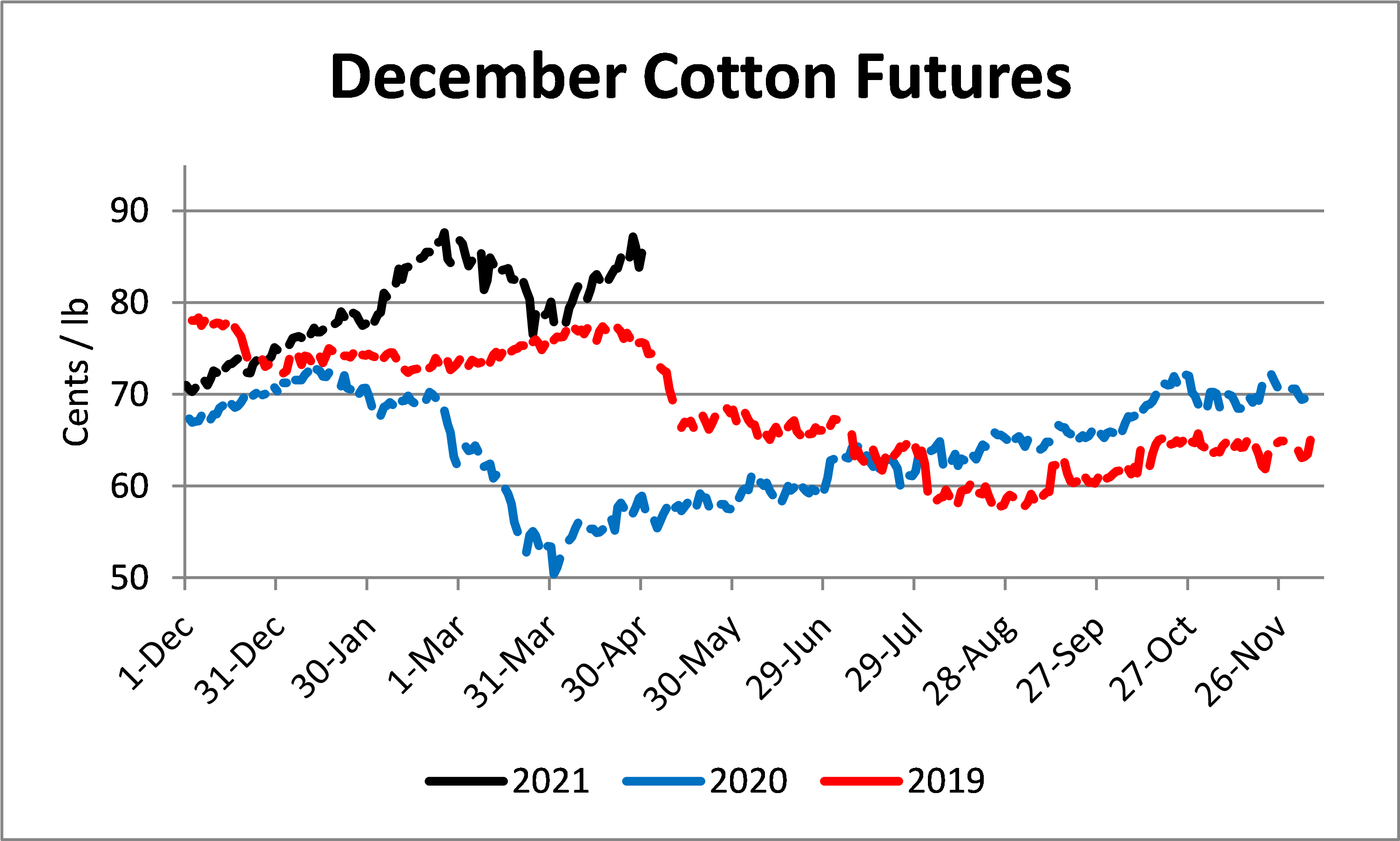 Cotton Futures Graph