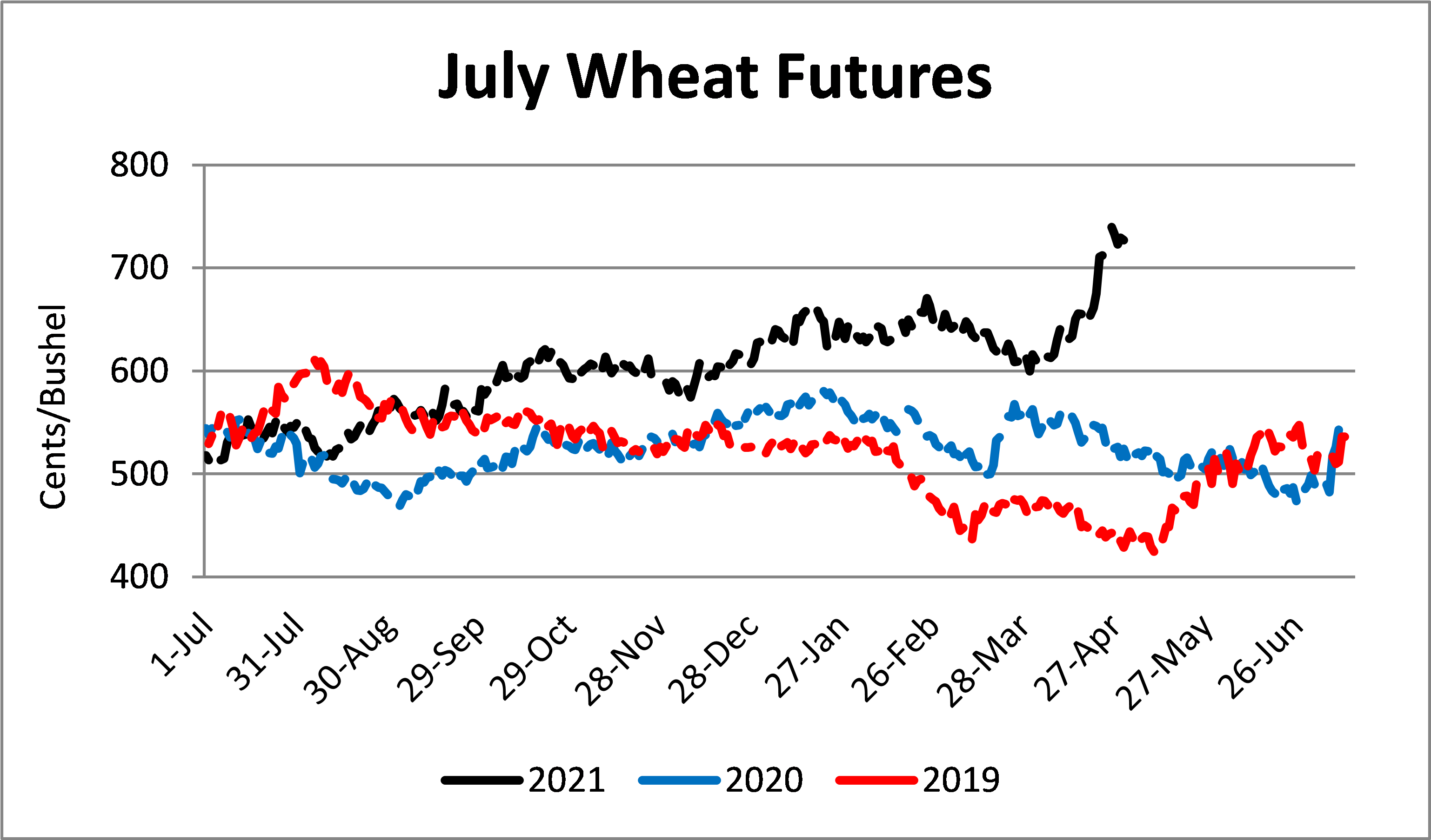 Wheat Futures Graph